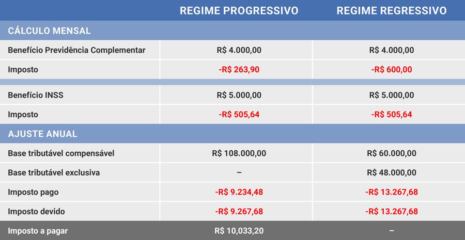 Tabela com dados sobre tributação.